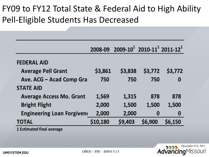 FY09 to FY12 Total State & Federal Aid to High Ability Pell-Eligible Students Has Decreased