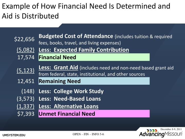 Example of How Financial Need Is Determined and Aid is Distributed