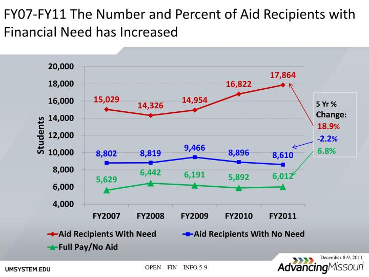 FY07-FY11 The Number and Percent of Aid Recipients with Financial Need has Increased