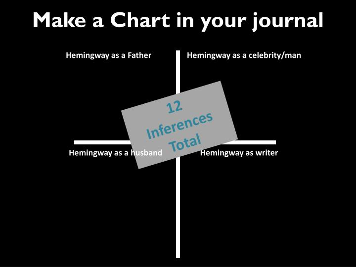 Make a Chart in your journal