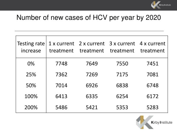 Number of new cases of HCV per year by 2020