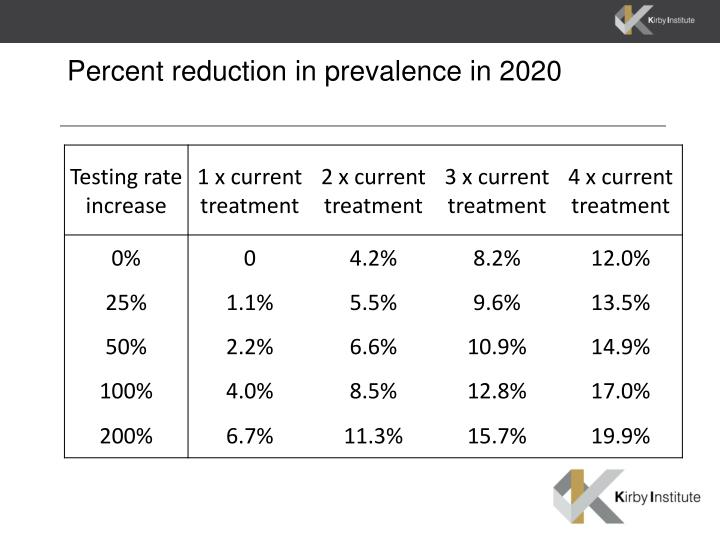 Percent reduction in prevalence in 2020