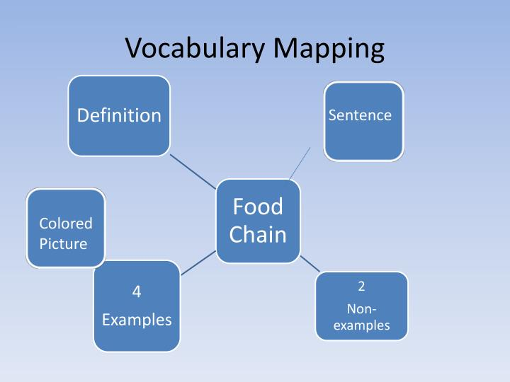 Vocabulary mapping