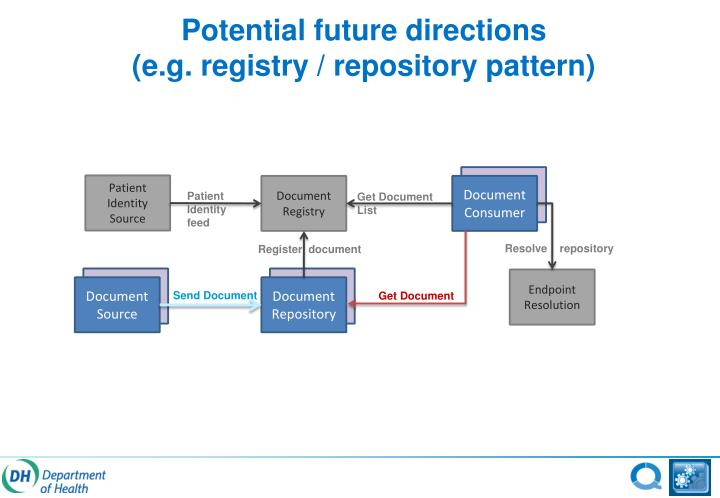 Potential future directions