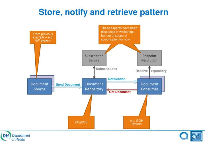Store, notify and retrieve pattern