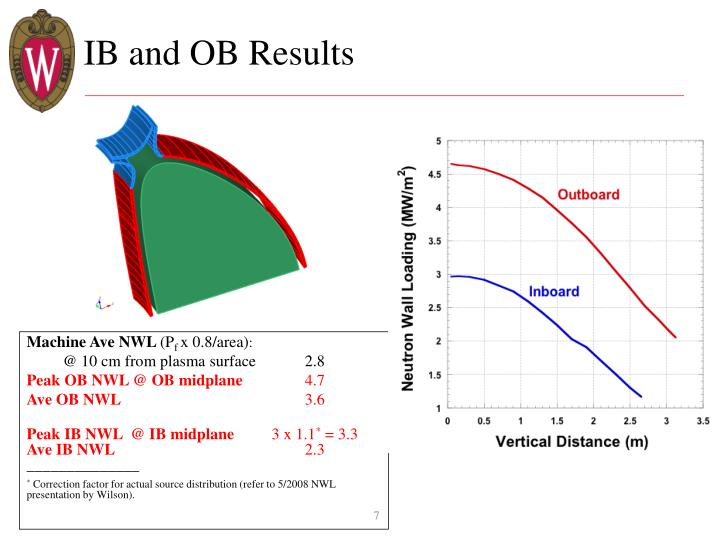 IB and OB Results