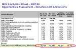 nhs south east coast 2007 08 opportunities assessment non zero los admissions