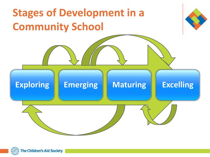 Stages of Development in a Community School