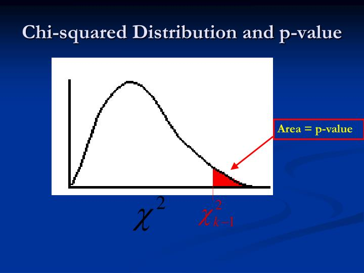 Chi-squared Distribution and p-value
