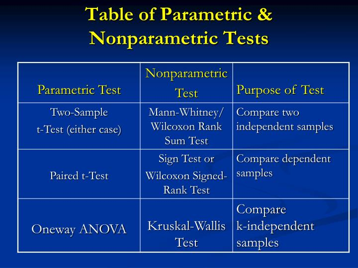 Table of Parametric & Nonparametric Tests