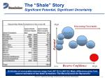 the shale story significant potential significant uncertainty