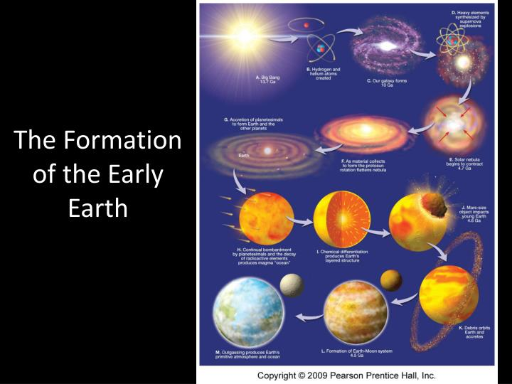The Formation of the Early