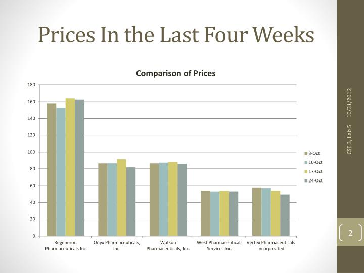 Prices in the last four weeks
