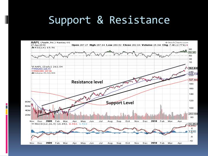 Support & Resistance