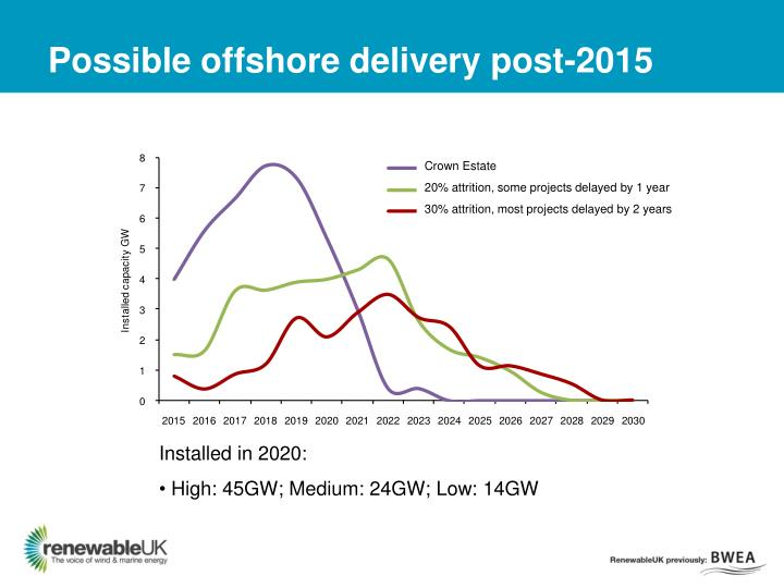 Possible offshore delivery post-2015