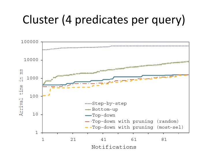 Cluster (4 predicates per query)