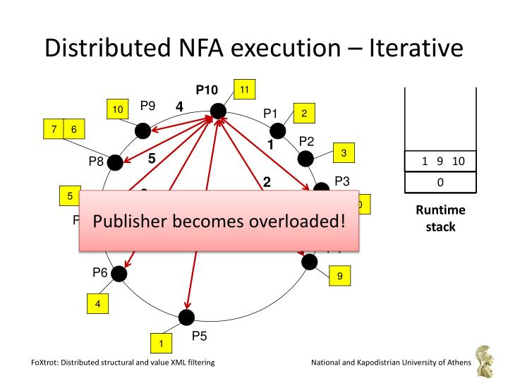 Distributed NFA execution – Iterative