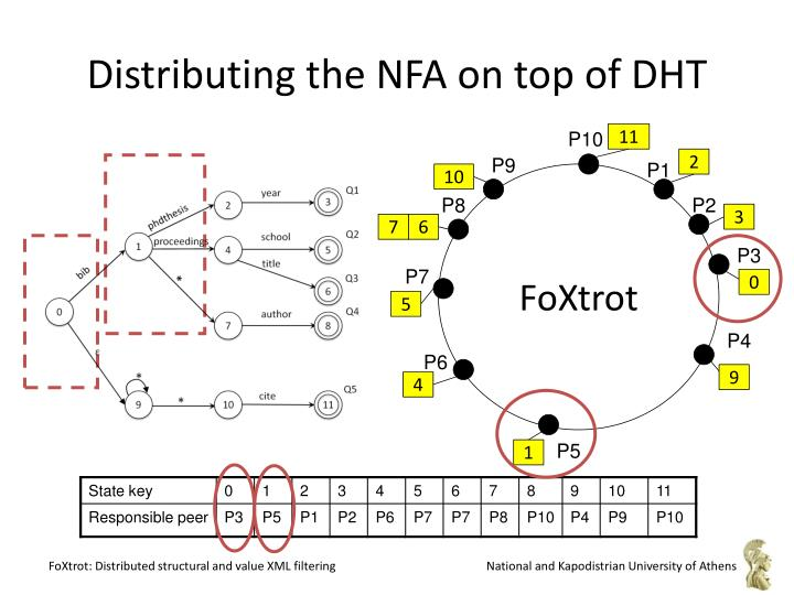 Distributing the NFA on top of DHT
