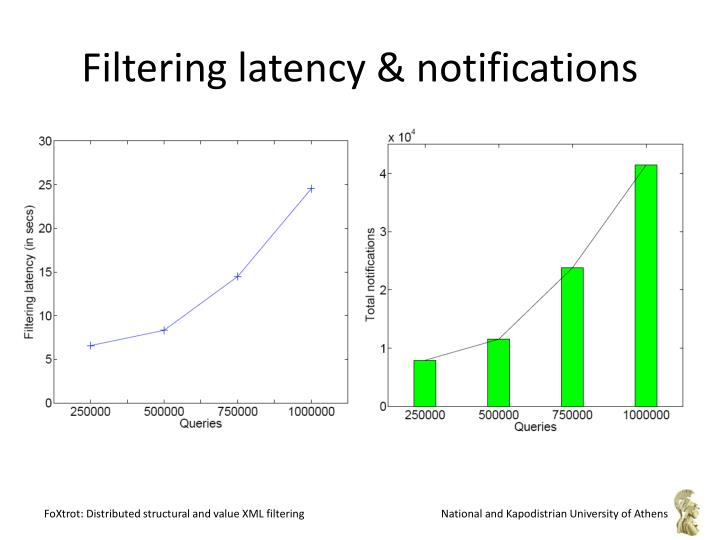 Filtering latency & notifications