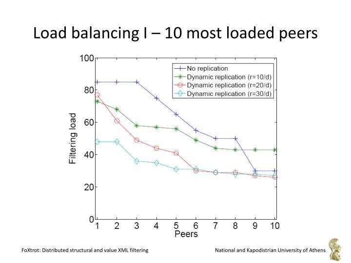 Load balancing I – 10 most loaded peers