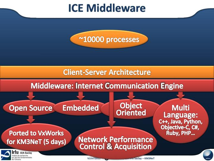 ICE Middleware