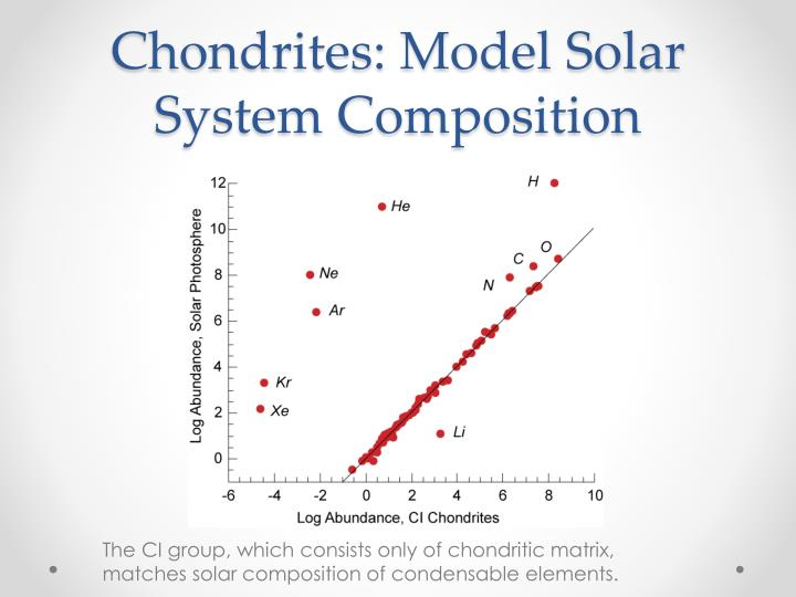 Chondrites: Model Solar System Composition