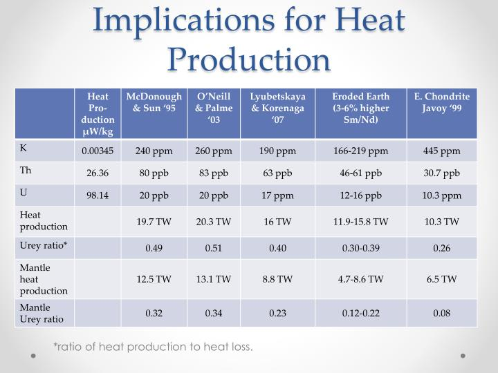Implications for Heat Production
