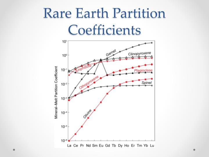 Rare Earth Partition Coefficients