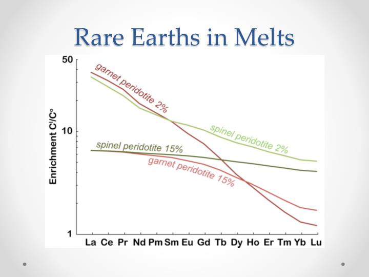 Rare Earths in Melts