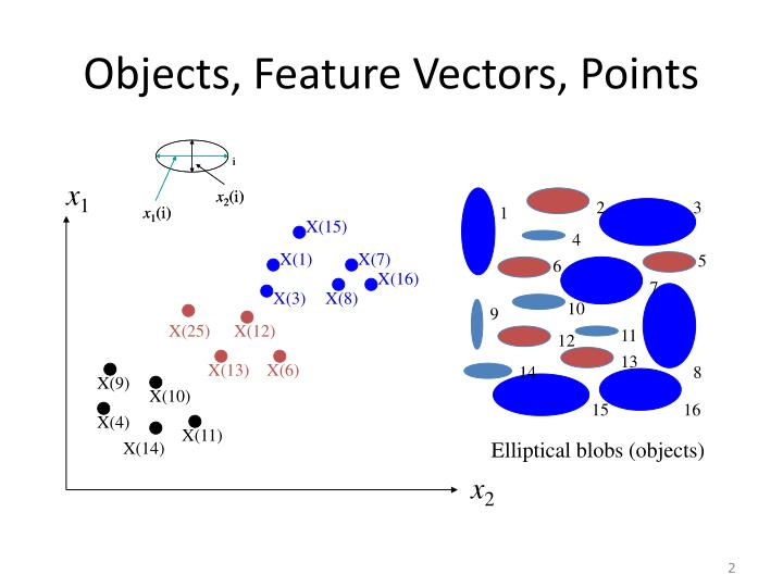 Objects feature vectors points