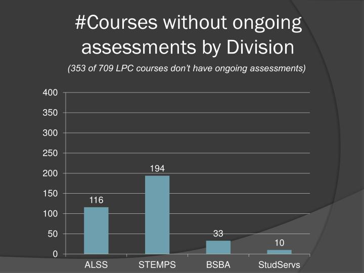 #Courses without ongoing assessments by Division