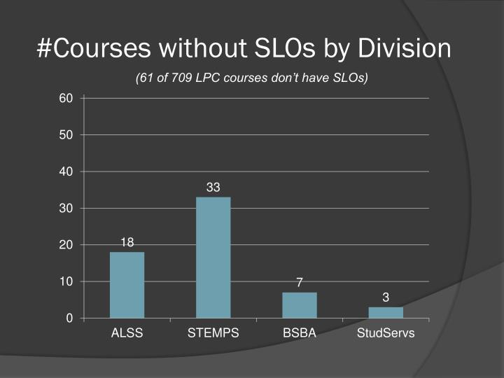 #Courses without SLOs by Division
