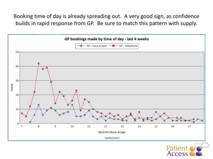Booking time of day is already spreading out.  A very good sign, as confidence builds in rapid respo...