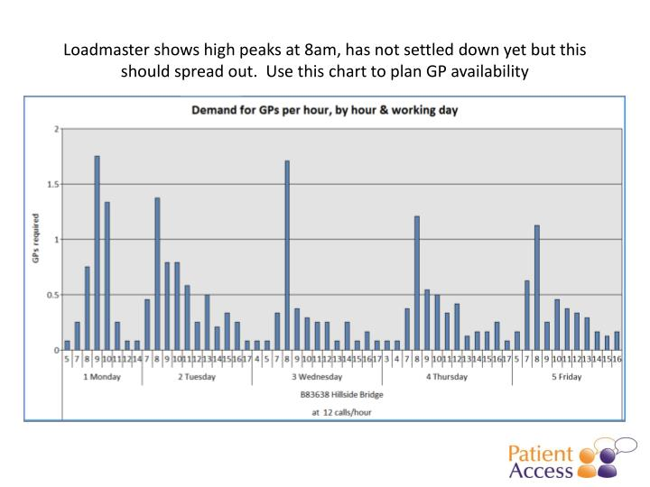 Loadmaster shows high peaks at 8am, has not settled down yet but this should spread out.  Use this chart to plan GP availability