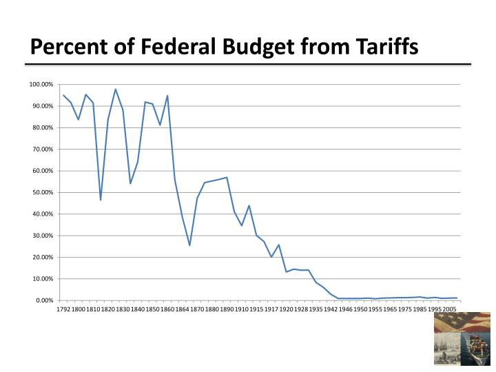 Percent of Federal Budget from Tariffs