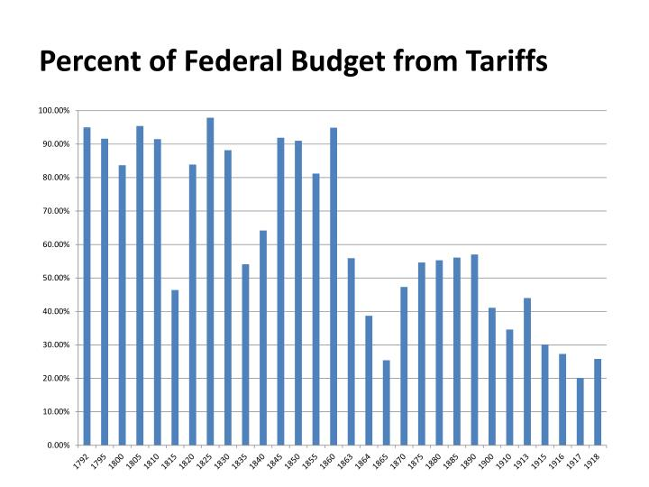 Percent of Federal Budget from