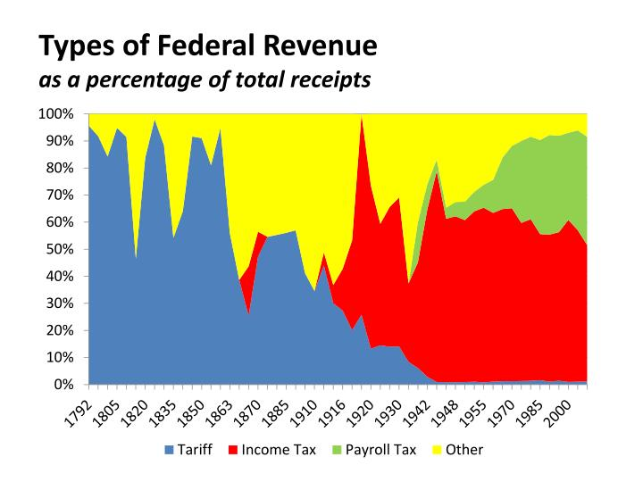 Types of Federal Revenue