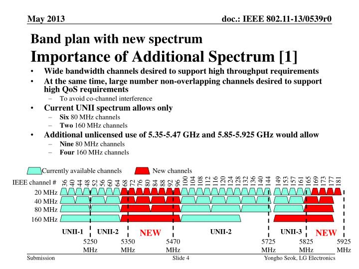 Wide bandwidth channels desired to support high throughput requirements
