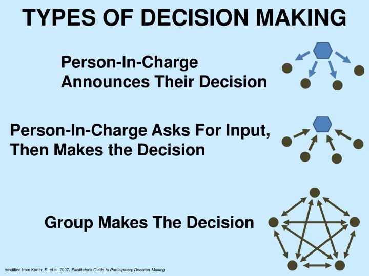 TYPES OF DECISION MAKING