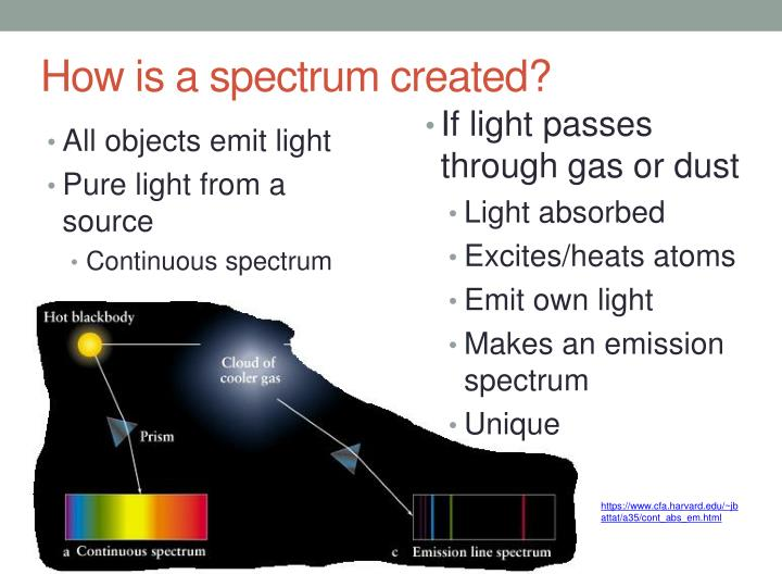 How is a spectrum created?