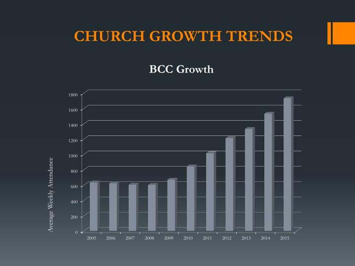 BCC Growth