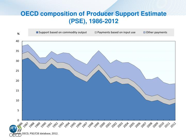 OECD composition of Producer Support Estimate (PSE), 1986-2012