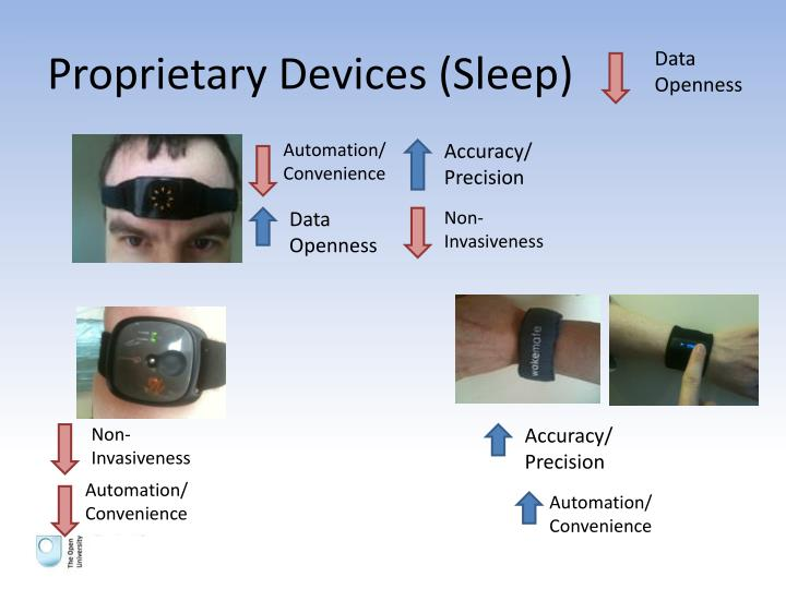 Proprietary Devices (Sleep)