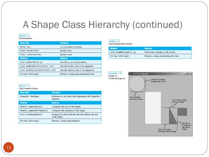 A Shape Class Hierarchy (continued)