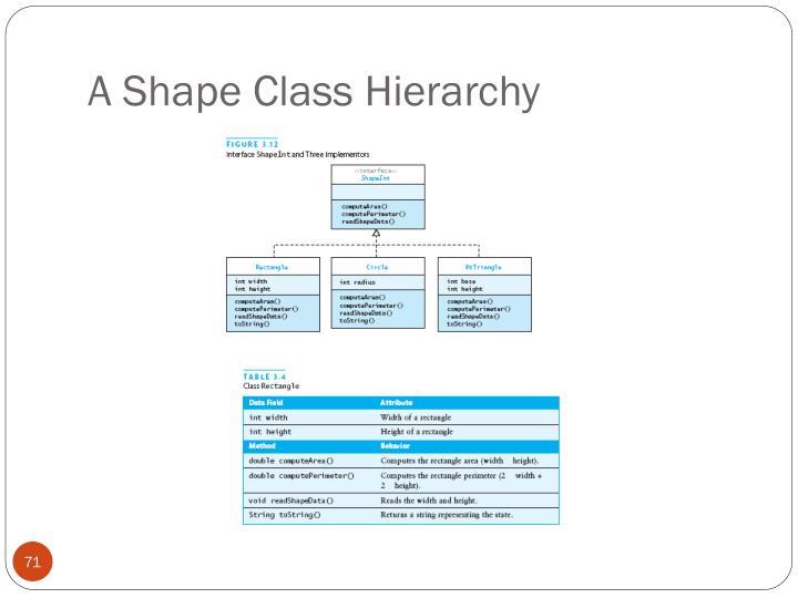 A Shape Class Hierarchy