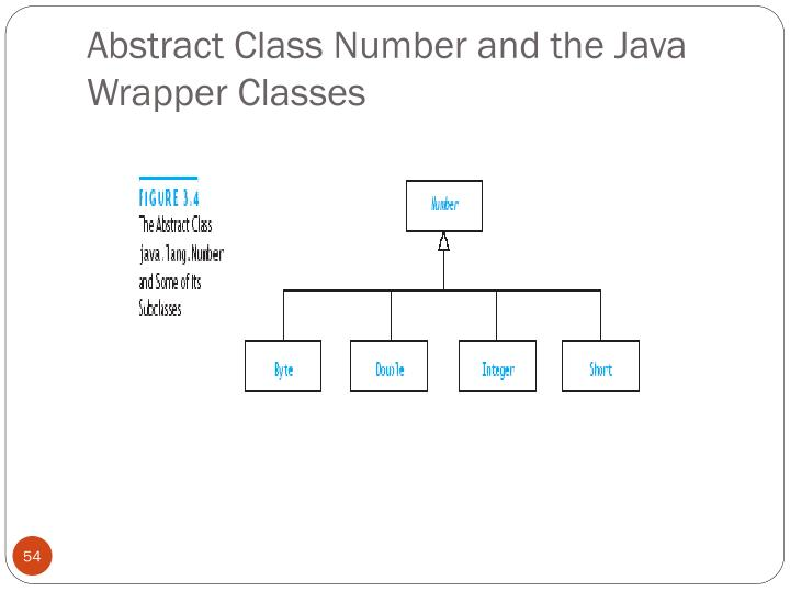 Abstract Class Number and the Java Wrapper Classes