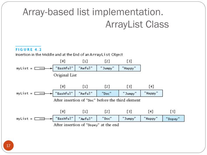 Array-based list implementation.