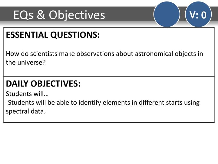 EQs & Objectives