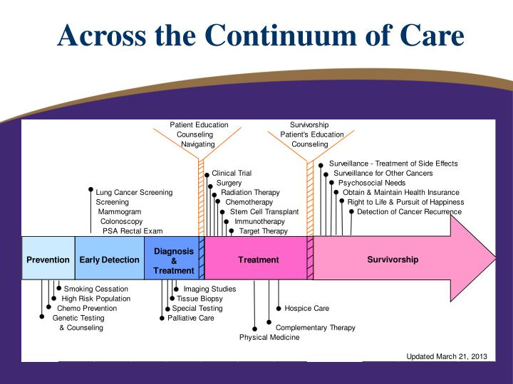 Across the Continuum of Care