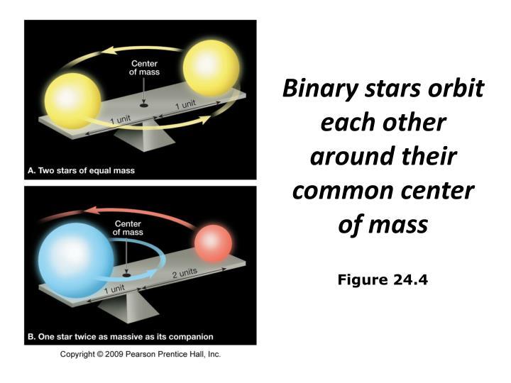 Binary stars orbit each other around their common center of mass